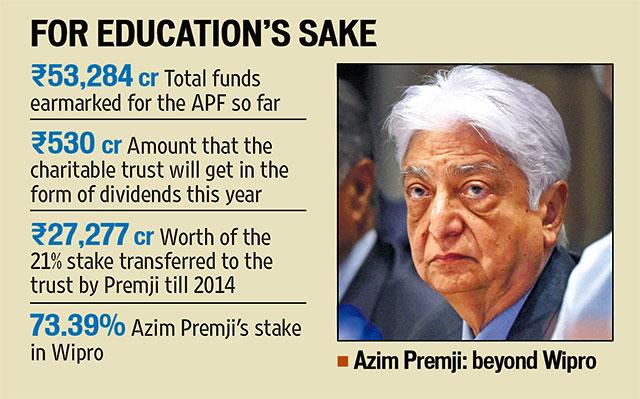 Azim Premji Charity