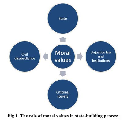 The role of moral values in state-building process