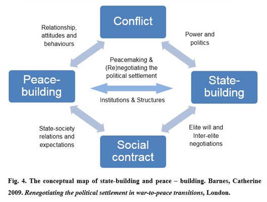 The state-builing process with no moral values included